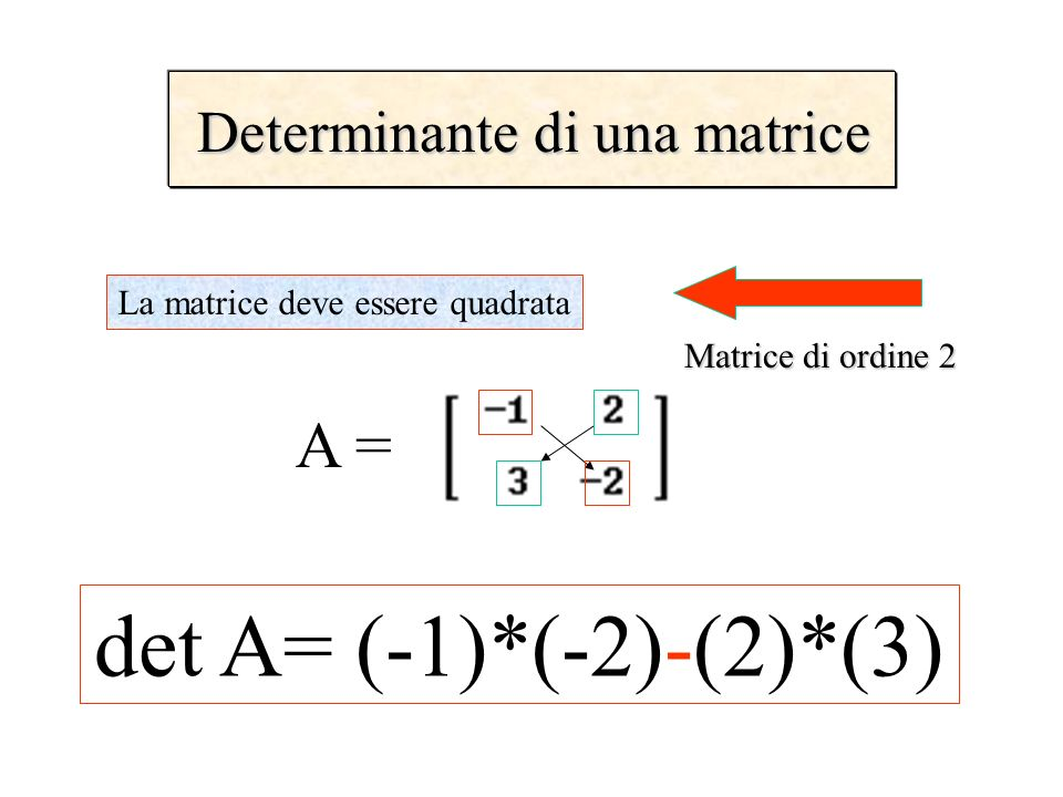 Determinante di una matrice La matrice deve essere quadrata det A= (-1)*(-2)-(2)*(3) A = Matrice di ordine 2