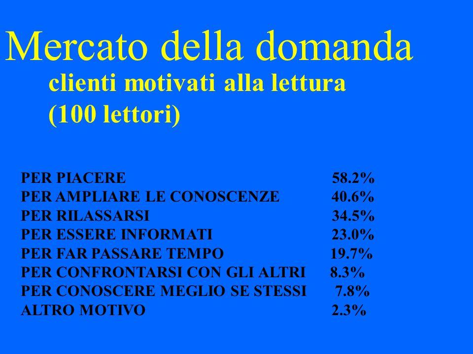 Mercato della domanda clienti motivati alla lettura (100 lettori) PER PIACERE 58.2% PER AMPLIARE LE CONOSCENZE 40.6% PER RILASSARSI 34.5% PER ESSERE INFORMATI 23.0% PER FAR PASSARE TEMPO 19.7% PER CONFRONTARSI CON GLI ALTRI 8.3% PER CONOSCERE MEGLIO SE STESSI 7.8% ALTRO MOTIVO 2.3%