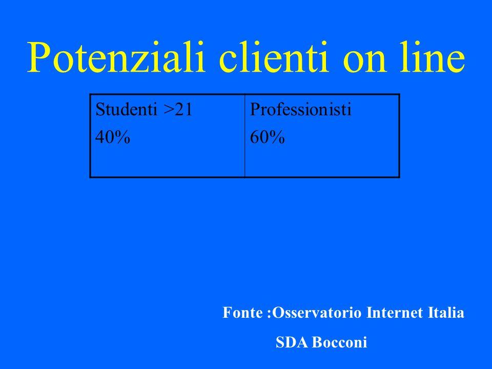 Potenziali clienti on line Studenti >21 40% Professionisti 60% Fonte :Osservatorio Internet Italia SDA Bocconi