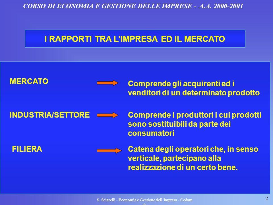 2 S. Sciarelli - Economia e Gestione dellImpresa - Cedam I RAPPORTI TRA LIMPRESA ED IL MERCATO Comprende gli acquirenti ed i venditori di un determina