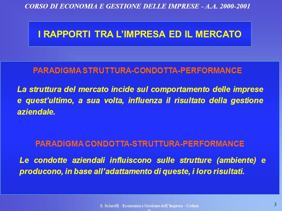 3 S. Sciarelli - Economia e Gestione dellImpresa - Cedam CORSO DI ECONOMIA E GESTIONE DELLE IMPRESE - A.A. 2000-2001 I RAPPORTI TRA LIMPRESA ED IL MER