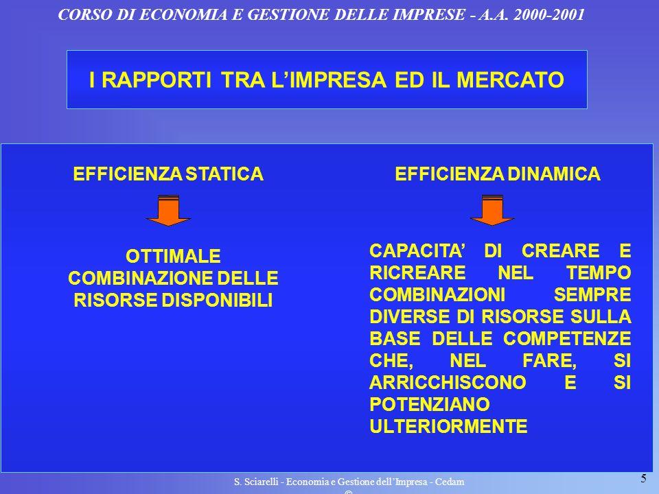 5 S. Sciarelli - Economia e Gestione dellImpresa - Cedam CORSO DI ECONOMIA E GESTIONE DELLE IMPRESE - A.A. 2000-2001 I RAPPORTI TRA LIMPRESA ED IL MER