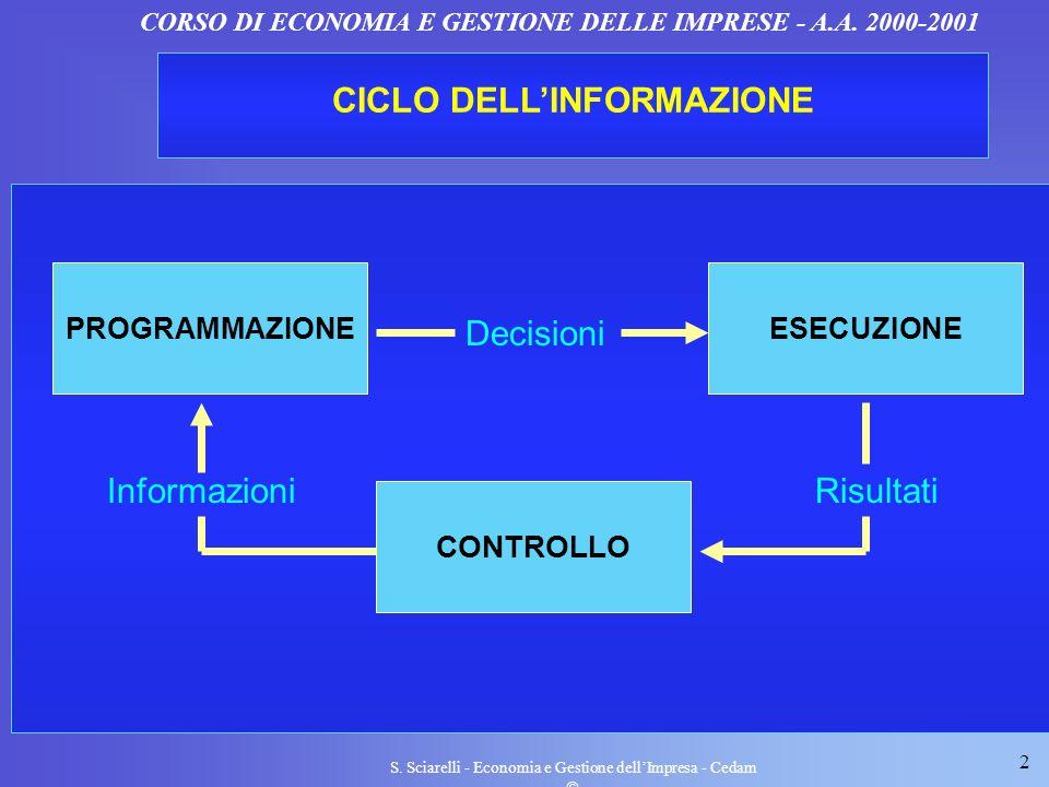 2 S. Sciarelli - Economia e Gestione dellImpresa - Cedam CORSO DI ECONOMIA E GESTIONE DELLE IMPRESE - A.A. 2000-2001 CICLO DELLINFORMAZIONE PROGRAMMAZ