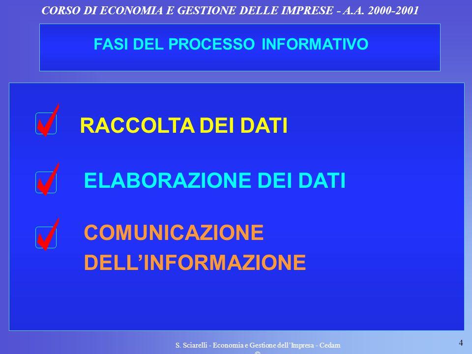 4 S. Sciarelli - Economia e Gestione dellImpresa - Cedam CORSO DI ECONOMIA E GESTIONE DELLE IMPRESE - A.A. 2000-2001 RACCOLTA DEI DATI FASI DEL PROCES