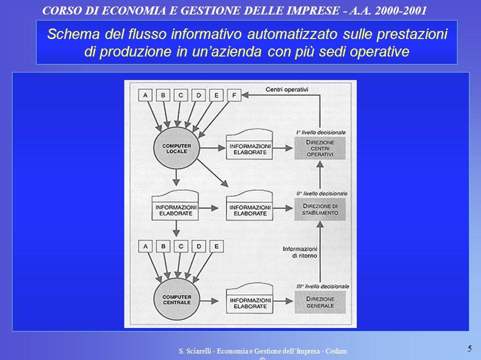 5 S. Sciarelli - Economia e Gestione dellImpresa - Cedam CORSO DI ECONOMIA E GESTIONE DELLE IMPRESE - A.A. 2000-2001 Schema del flusso informativo aut