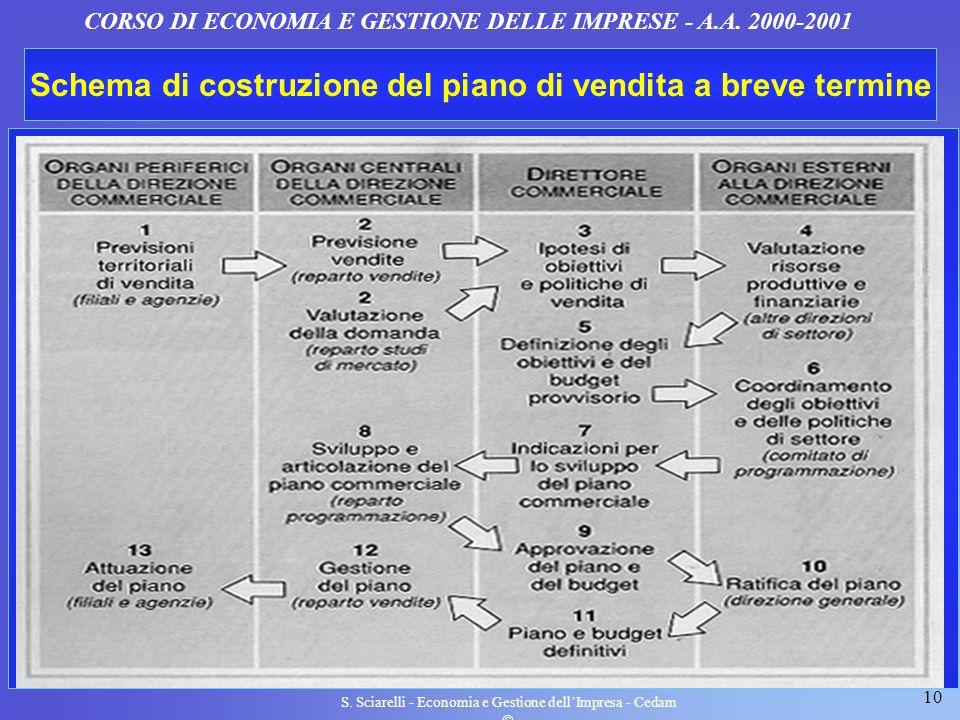 10 S. Sciarelli - Economia e Gestione dellImpresa - Cedam CORSO DI ECONOMIA E GESTIONE DELLE IMPRESE - A.A. 2000-2001 Schema di costruzione del piano