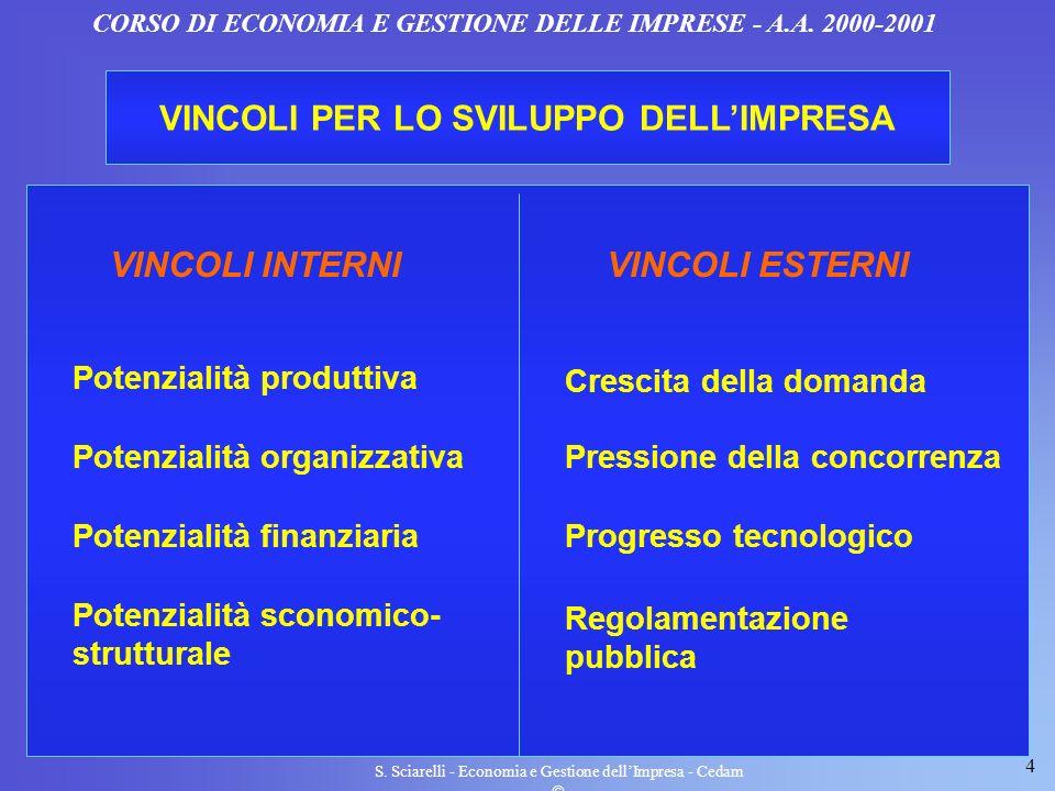 4 S. Sciarelli - Economia e Gestione dellImpresa - Cedam CORSO DI ECONOMIA E GESTIONE DELLE IMPRESE - A.A. 2000-2001 VINCOLI PER LO SVILUPPO DELLIMPRE