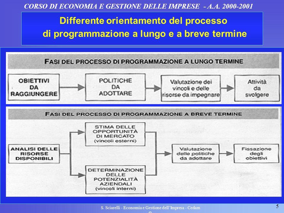 5 S. Sciarelli - Economia e Gestione dellImpresa - Cedam CORSO DI ECONOMIA E GESTIONE DELLE IMPRESE - A.A. 2000-2001 Differente orientamento del proce