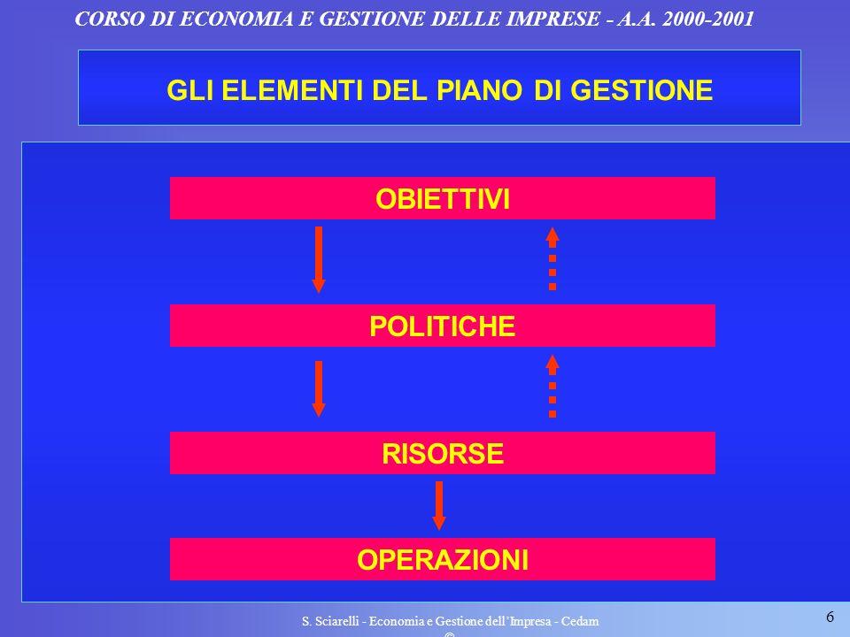 6 S. Sciarelli - Economia e Gestione dellImpresa - Cedam CORSO DI ECONOMIA E GESTIONE DELLE IMPRESE - A.A. 2000-2001 GLI ELEMENTI DEL PIANO DI GESTION