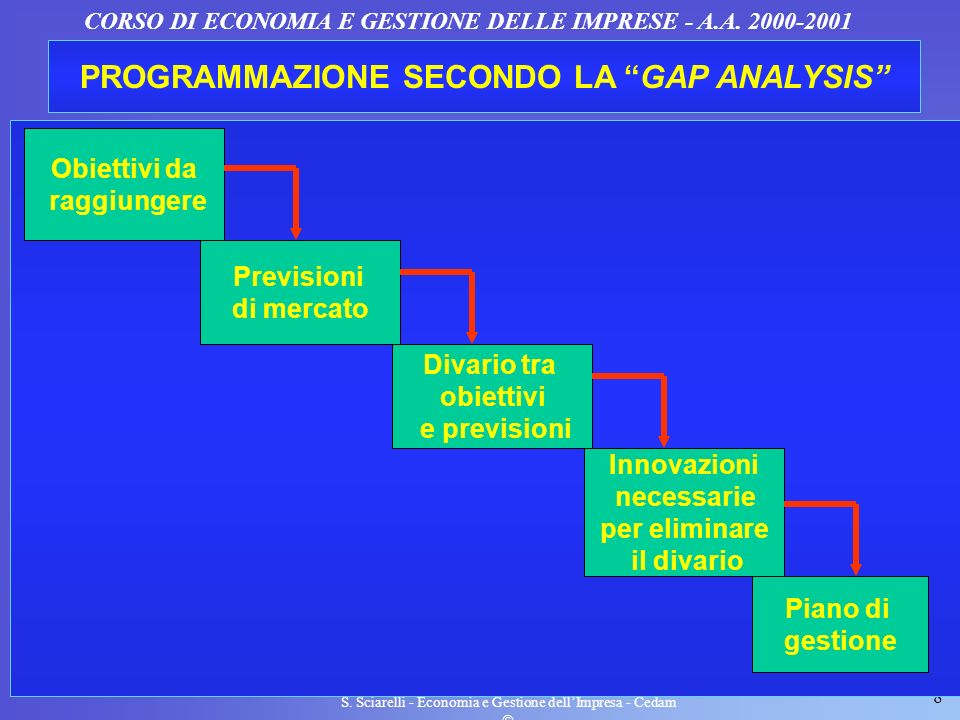8 CORSO DI ECONOMIA E GESTIONE DELLE IMPRESE - A.A. 2000-2001 PROGRAMMAZIONE SECONDO LA GAP ANALYSIS Obiettivi da raggiungere Previsioni di mercato Di