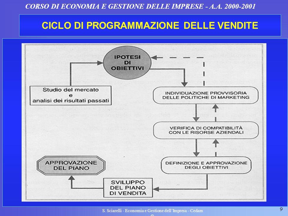 9 S. Sciarelli - Economia e Gestione dellImpresa - Cedam CORSO DI ECONOMIA E GESTIONE DELLE IMPRESE - A.A. 2000-2001 CICLO DI PROGRAMMAZIONE DELLE VEN