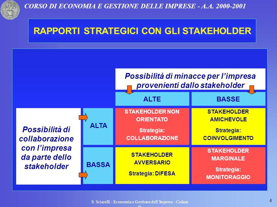 4 S. Sciarelli - Economia e Gestione dellImpresa - Cedam CORSO DI ECONOMIA E GESTIONE DELLE IMPRESE - A.A. 2000-2001 RAPPORTI STRATEGICI CON GLI STAKE