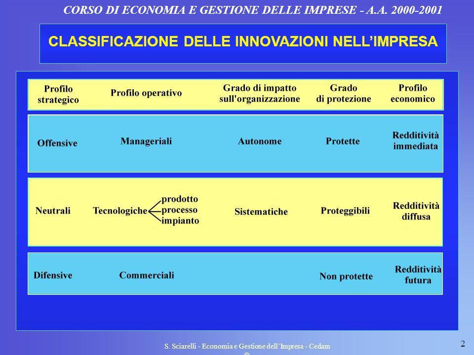 2 S. Sciarelli - Economia e Gestione dellImpresa - Cedam CORSO DI ECONOMIA E GESTIONE DELLE IMPRESE - A.A. 2000-2001 CLASSIFICAZIONE DELLE INNOVAZIONI
