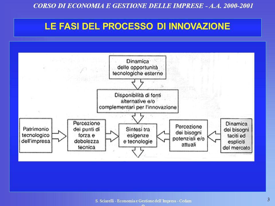 3 S. Sciarelli - Economia e Gestione dellImpresa - Cedam CORSO DI ECONOMIA E GESTIONE DELLE IMPRESE - A.A. 2000-2001 LE FASI DEL PROCESSO DI INNOVAZIO