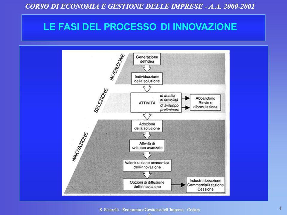 4 S. Sciarelli - Economia e Gestione dellImpresa - Cedam CORSO DI ECONOMIA E GESTIONE DELLE IMPRESE - A.A. 2000-2001 LE FASI DEL PROCESSO DI INNOVAZIO