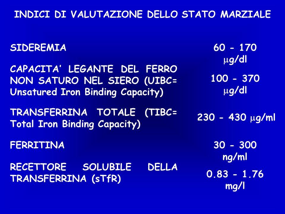INDICI DI VALUTAZIONE DELLO STATO MARZIALE SIDEREMIA60 - 170 g/dl CAPACITA LEGANTE DEL FERRO NON SATURO NEL SIERO (UIBC= Unsatured Iron Binding Capacity) 100 - 370 g/dl TRANSFERRINA TOTALE (TIBC= Total Iron Binding Capacity) 230 - 430 g/ml FERRITINA30 - 300 ng/ml RECETTORE SOLUBILE DELLA TRANSFERRINA (sTfR) 0.83 - 1.76 mg/l