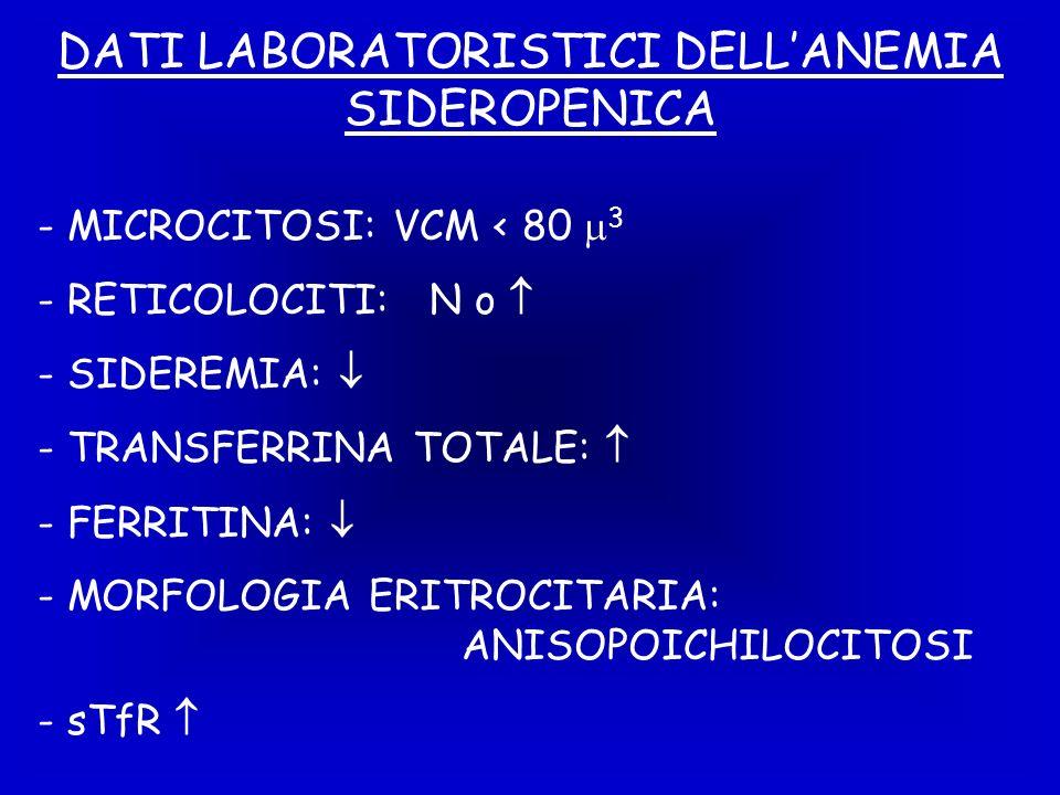 DATI LABORATORISTICI DELLANEMIA SIDEROPENICA - MICROCITOSI: VCM < 80 3 - RETICOLOCITI: N o - SIDEREMIA: - TRANSFERRINA TOTALE: - FERRITINA: - MORFOLOGIA ERITROCITARIA: ANISOPOICHILOCITOSI - sTfR