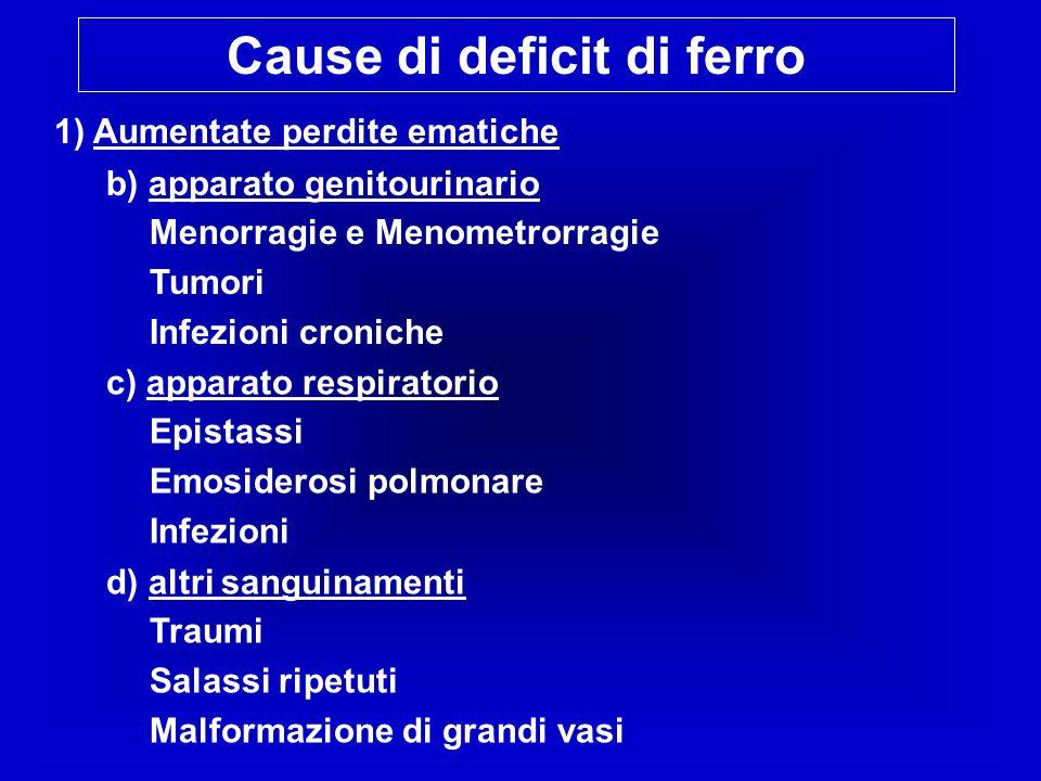 Cause di deficit di ferro 1) Aumentate perdite ematiche b) apparato genitourinario Menorragie e Menometrorragie Tumori Infezioni croniche c) apparato