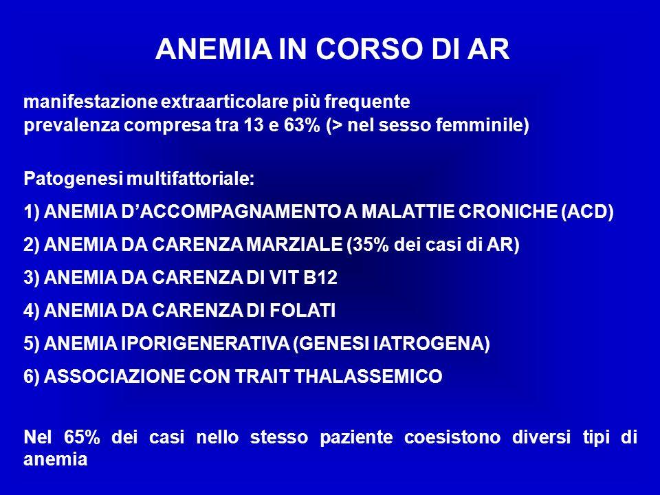 ANEMIA IN CORSO DI AR manifestazione extraarticolare più frequente prevalenza compresa tra 13 e 63% (> nel sesso femminile) Patogenesi multifattoriale: 1) ANEMIA DACCOMPAGNAMENTO A MALATTIE CRONICHE (ACD) 2) ANEMIA DA CARENZA MARZIALE (35% dei casi di AR) 3) ANEMIA DA CARENZA DI VIT B12 4) ANEMIA DA CARENZA DI FOLATI 5) ANEMIA IPORIGENERATIVA (GENESI IATROGENA) 6) ASSOCIAZIONE CON TRAIT THALASSEMICO Nel 65% dei casi nello stesso paziente coesistono diversi tipi di anemia