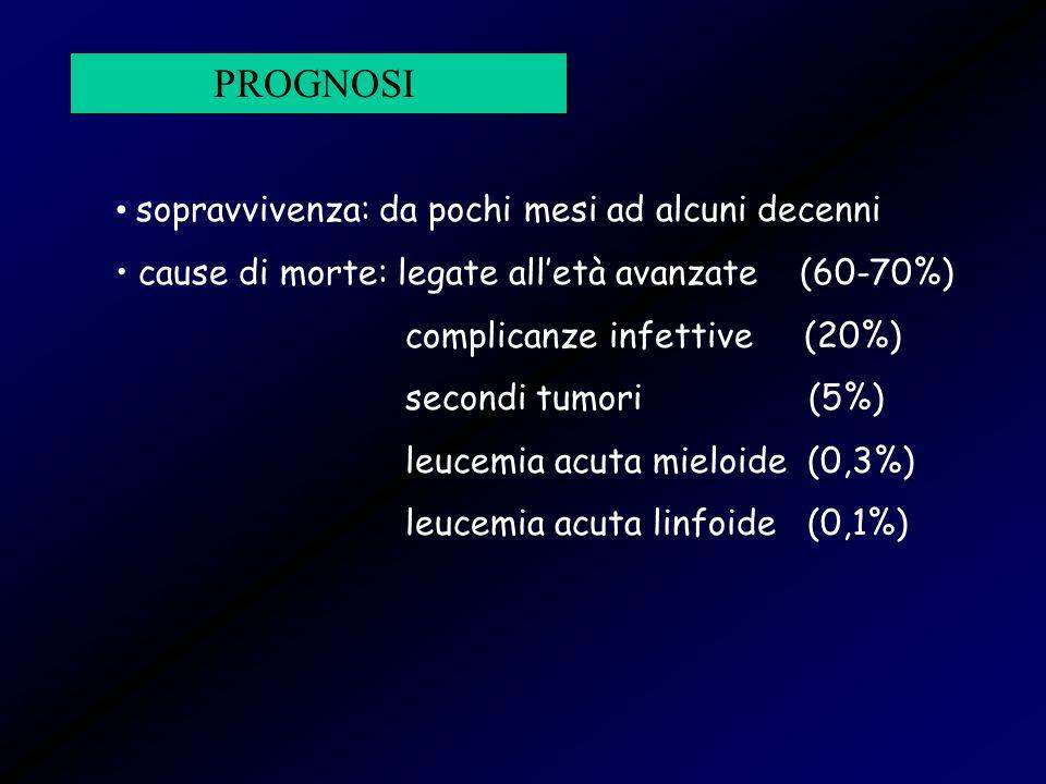 PROGNOSI sopravvivenza: da pochi mesi ad alcuni decenni cause di morte: legate alletà avanzate (60-70%) complicanze infettive (20%) secondi tumori (5%