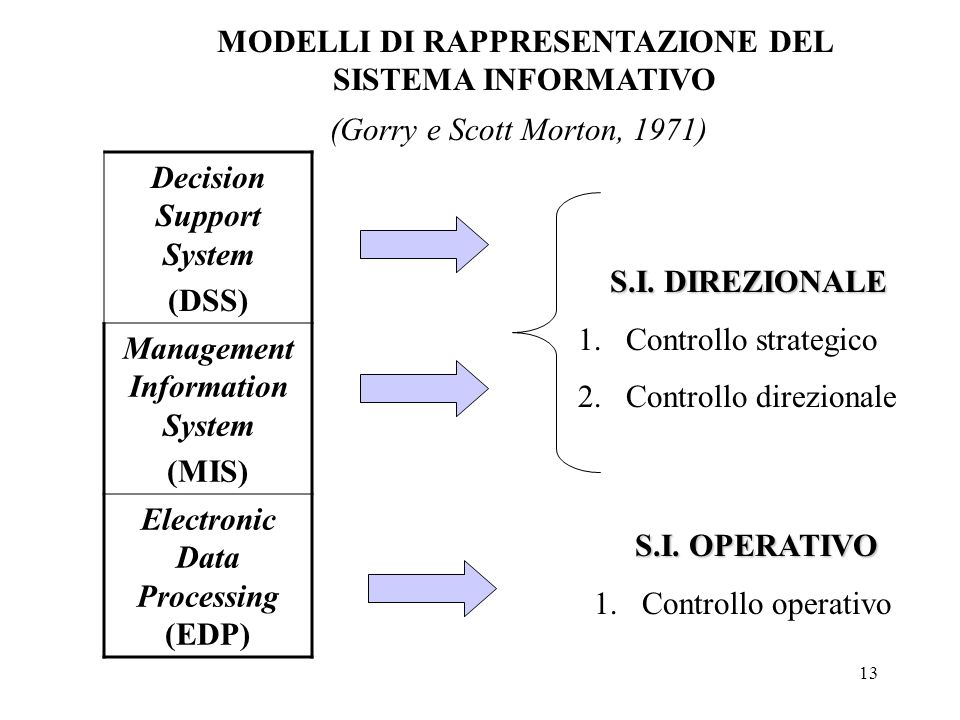 13 MODELLI DI RAPPRESENTAZIONE DEL SISTEMA INFORMATIVO Decision Support System (DSS) Management Information System (MIS) Electronic Data Processing (E