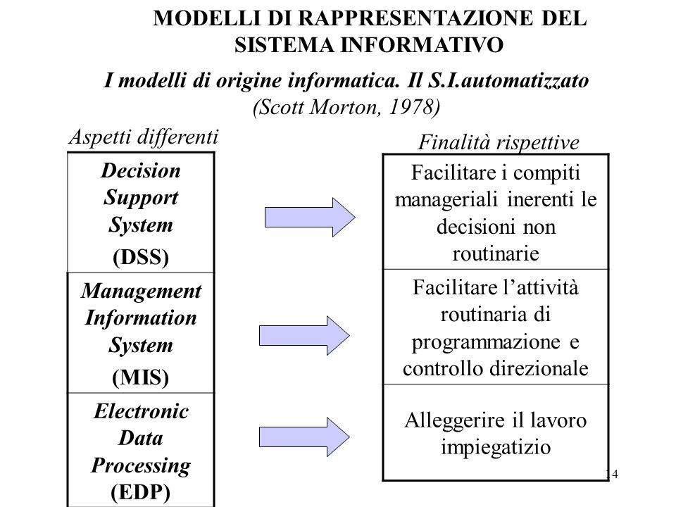 14 I modelli di origine informatica. Il S.I.automatizzato (Scott Morton, 1978) MODELLI DI RAPPRESENTAZIONE DEL SISTEMA INFORMATIVO Decision Support Sy