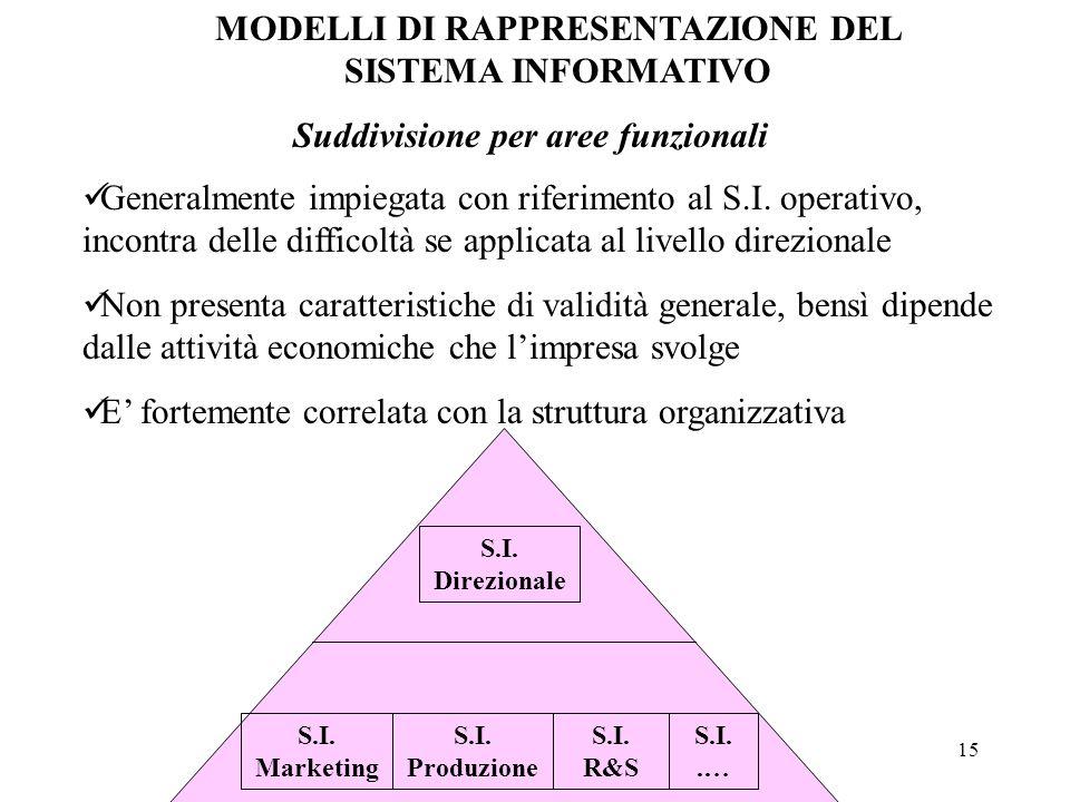 15 MODELLI DI RAPPRESENTAZIONE DEL SISTEMA INFORMATIVO Suddivisione per aree funzionali Generalmente impiegata con riferimento al S.I. operativo, inco