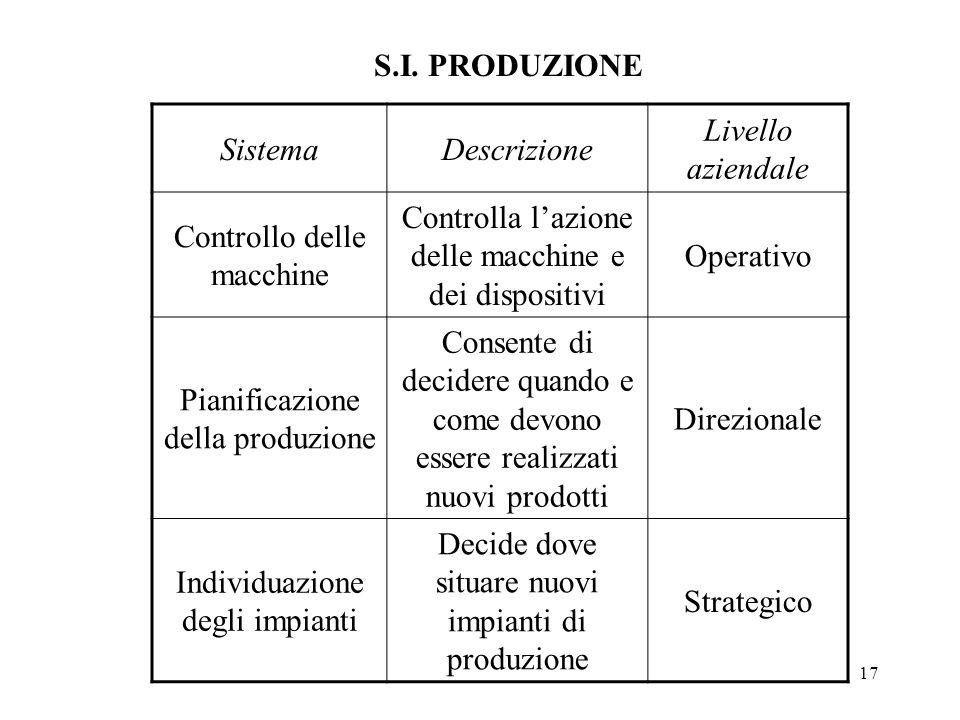 17 S.I. PRODUZIONE SistemaDescrizione Livello aziendale Controllo delle macchine Controlla lazione delle macchine e dei dispositivi Operativo Pianific