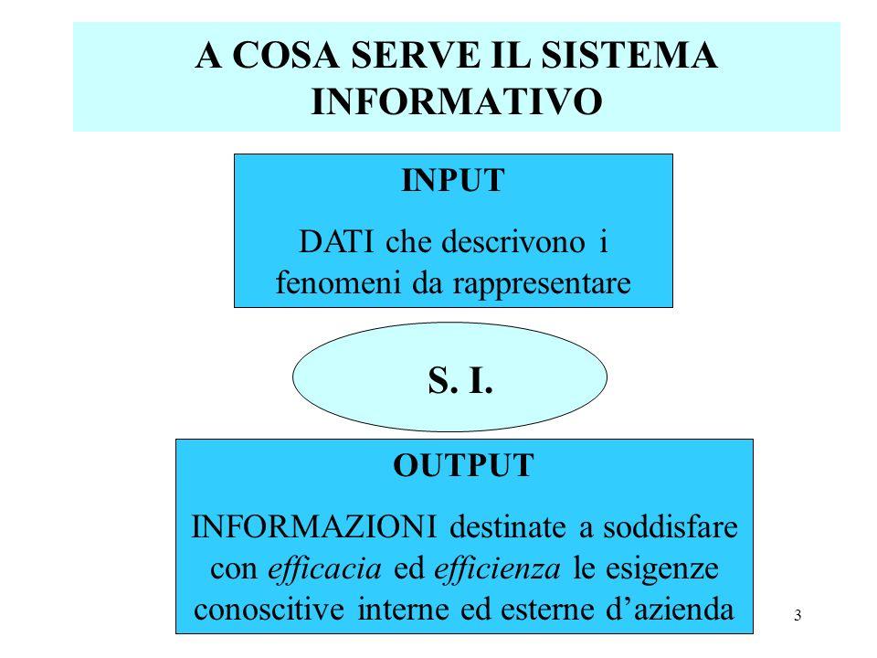 3 A COSA SERVE IL SISTEMA INFORMATIVO INPUT DATI che descrivono i fenomeni da rappresentare OUTPUT INFORMAZIONI destinate a soddisfare con efficacia e