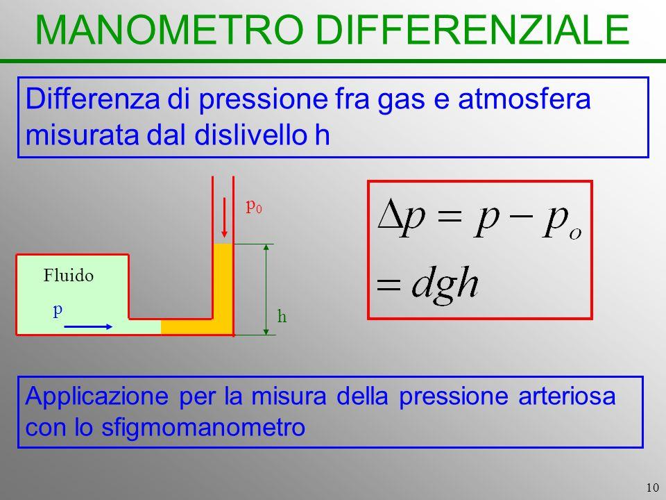 10 MANOMETRO DIFFERENZIALE Differenza di pressione fra gas e atmosfera misurata dal dislivello h h Fluido p p0p0 Applicazione per la misura della pres