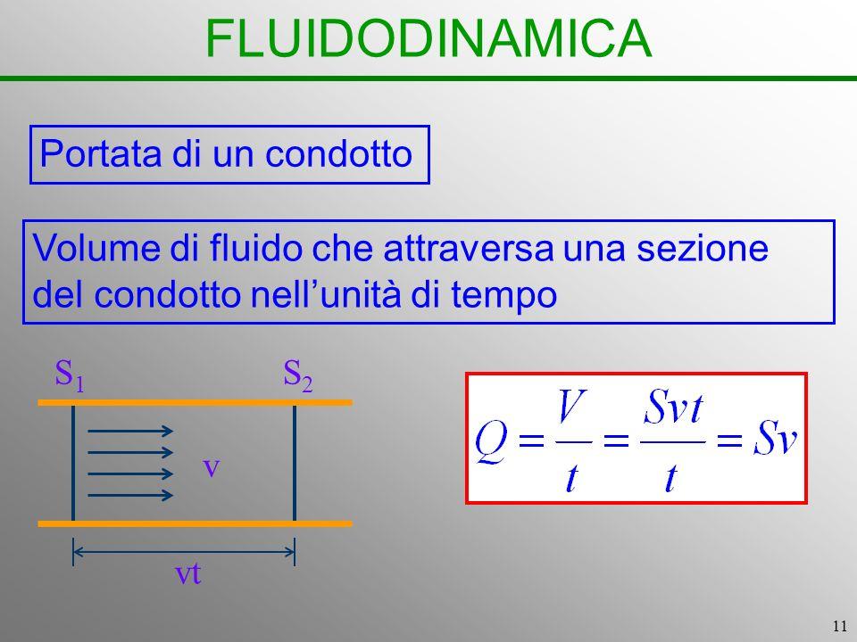 11 FLUIDODINAMICA Portata di un condotto S1S1 S2S2 v vt Volume di fluido che attraversa una sezione del condotto nellunità di tempo