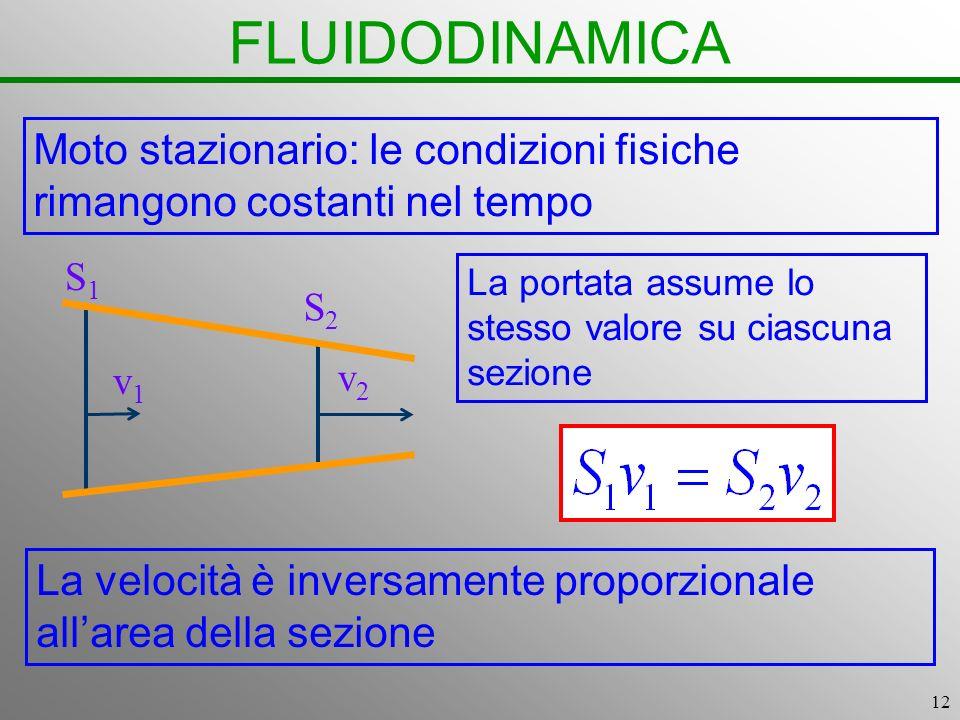 12 FLUIDODINAMICA La portata assume lo stesso valore su ciascuna sezione S1S1 S2S2 v1v1 v2v2 La velocità è inversamente proporzionale allarea della se