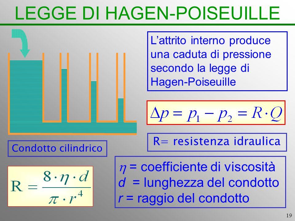 19 LEGGE DI HAGEN-POISEUILLE Lattrito interno produce una caduta di pressione secondo la legge di Hagen-Poiseuille R= resistenza idraulica Condotto ci