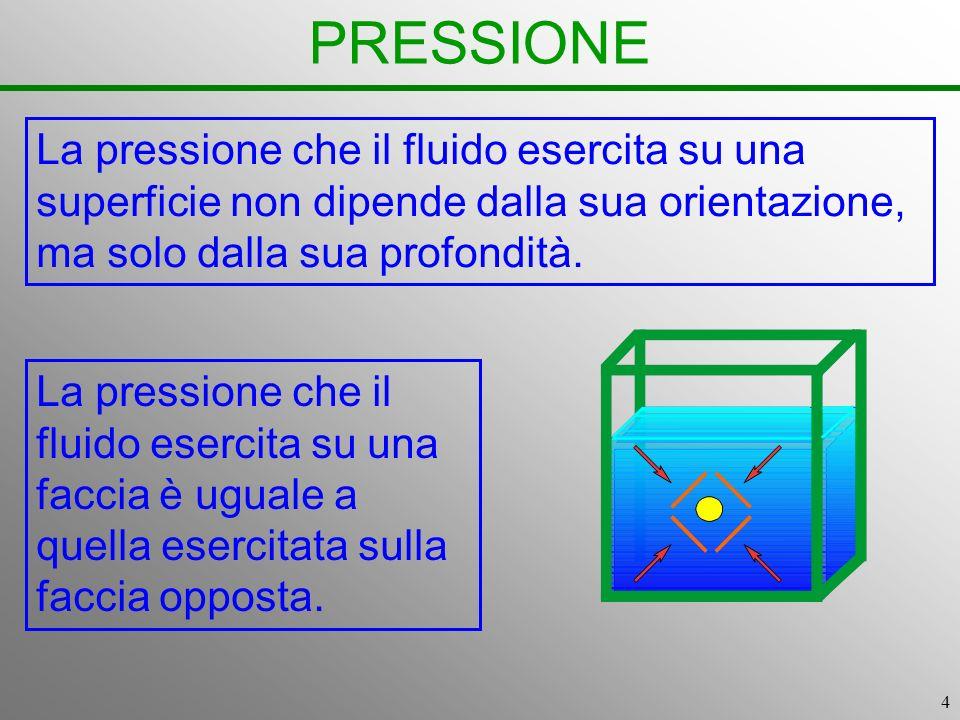 4 PRESSIONE La pressione che il fluido esercita su una superficie non dipende dalla sua orientazione, ma solo dalla sua profondità. La pressione che i