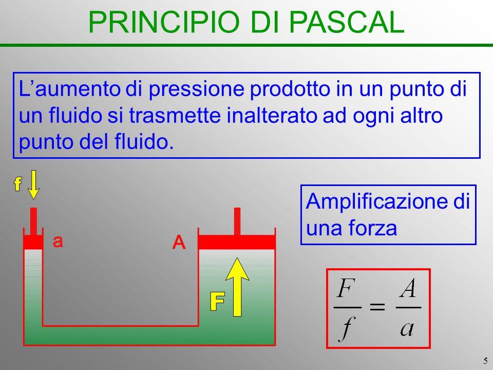 5 PRINCIPIO DI PASCAL Laumento di pressione prodotto in un punto di un fluido si trasmette inalterato ad ogni altro punto del fluido. Amplificazione d