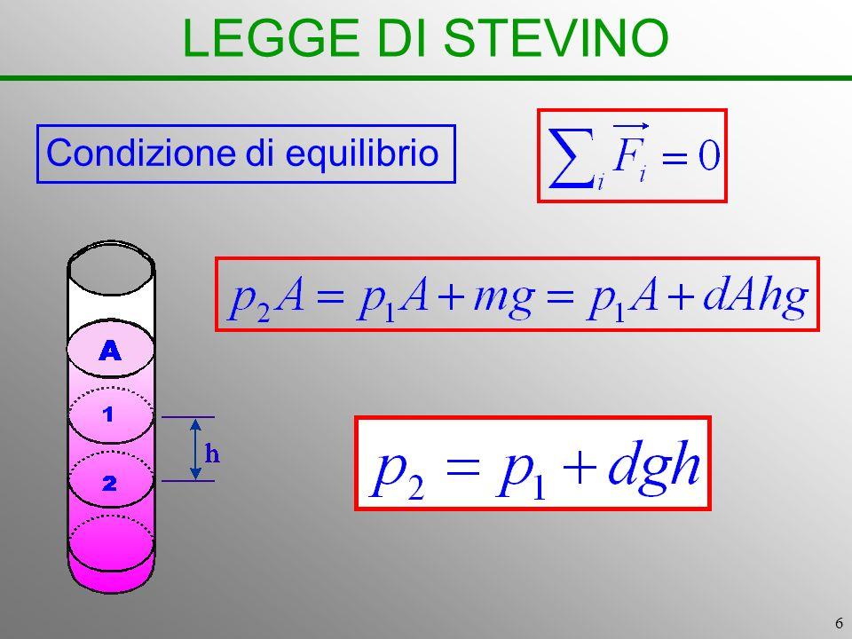 7 LEGGE DI STEVINO La pressione esercitata da una colonna di liquido sulla sua base non dipende dalla sezione, ma dipende dalla sua altezza Poiché la pressione è uguale alla stessa profondità, il liquido si dispone in recipienti comunicanti, ma di varia forma, alla stessa altezza (principio dei vasi comunicanti)