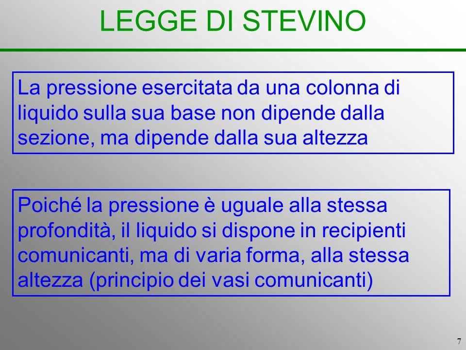 7 LEGGE DI STEVINO La pressione esercitata da una colonna di liquido sulla sua base non dipende dalla sezione, ma dipende dalla sua altezza Poiché la
