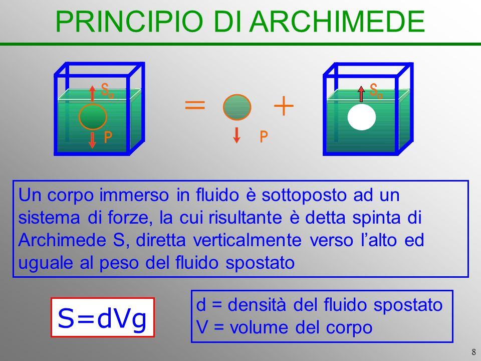 8 PRINCIPIO DI ARCHIMEDE Un corpo immerso in fluido è sottoposto ad un sistema di forze, la cui risultante è detta spinta di Archimede S, diretta vert
