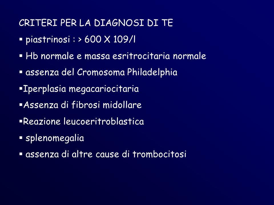 CRITERI PER LA DIAGNOSI DI TE piastrinosi : > 600 X 109/l Hb normale e massa esritrocitaria normale assenza del Cromosoma Philadelphia Iperplasia megacariocitaria Assenza di fibrosi midollare Reazione leucoeritroblastica splenomegalia assenza di altre cause di trombocitosi