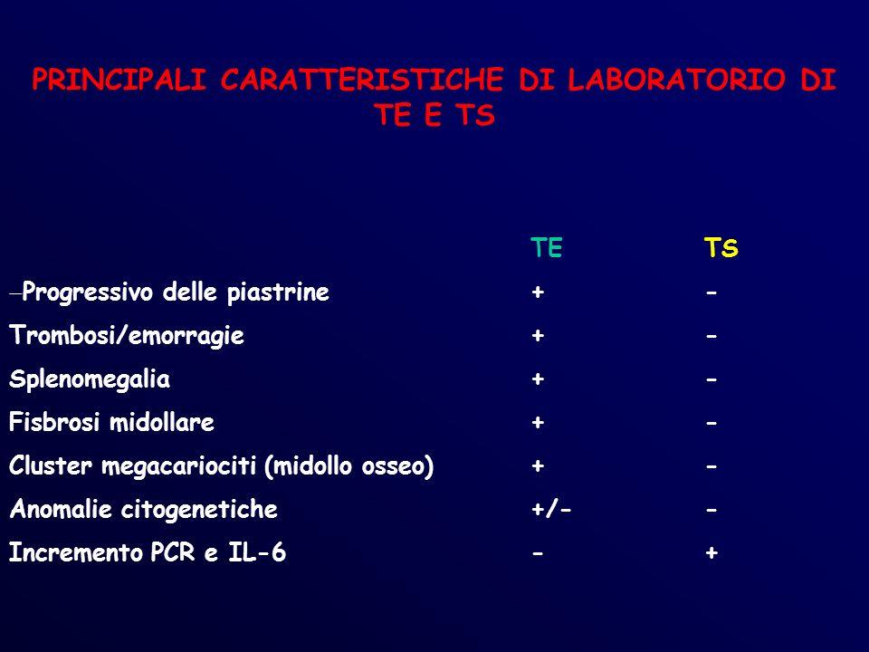 PRINCIPALI CARATTERISTICHE DI LABORATORIO DI TE E TS TETS Progressivo delle piastrine+- Trombosi/emorragie+- Splenomegalia+- Fisbrosi midollare+- Cluster megacariociti (midollo osseo)+- Anomalie citogenetiche+/-- Incremento PCR e IL-6-+