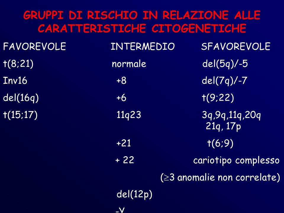 GRUPPI DI RISCHIO IN RELAZIONE ALLE CARATTERISTICHE CITOGENETICHE FAVOREVOLE INTERMEDIO SFAVOREVOLE t(8;21) normale del(5q)/-5 Inv16+8del(7q)/-7 del(16q)+6t(9;22) t(15;17)11q233q,9q,11q,20q 21q, 17p +21 t(6;9) + 22 cariotipo complesso ( 3 anomalie non correlate) del(12p) -Y