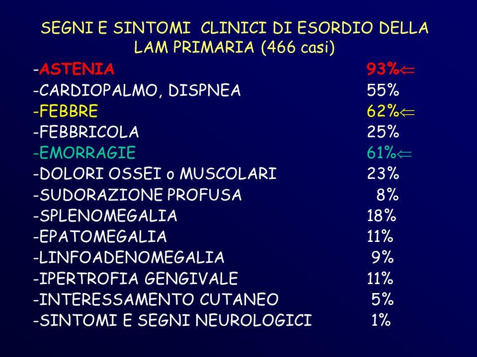 SEGNI E SINTOMI CLINICI DI ESORDIO DELLA LAM PRIMARIA (466 casi) -ASTENIA93% -CARDIOPALMO, DISPNEA55% -FEBBRE 62% -FEBBRICOLA25% -EMORRAGIE61% -DOLORI OSSEI o MUSCOLARI23% -SUDORAZIONE PROFUSA 8% -SPLENOMEGALIA18% -EPATOMEGALIA11% -LINFOADENOMEGALIA 9% -IPERTROFIA GENGIVALE11% -INTERESSAMENTO CUTANEO 5% -SINTOMI E SEGNI NEUROLOGICI 1%