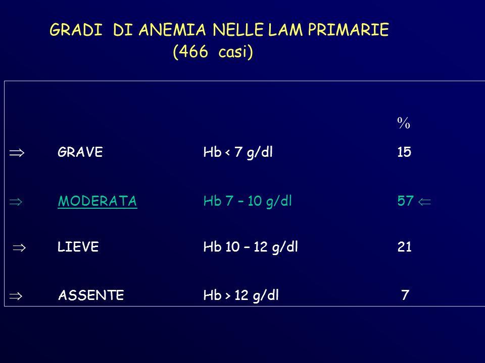GRADI DI ANEMIA NELLE LAM PRIMARIE (466 casi) % GRAVE Hb < 7 g/dl15 MODERATAHb 7 – 10 g/dl57 LIEVEHb 10 – 12 g/dl21 ASSENTEHb > 12 g/dl 7