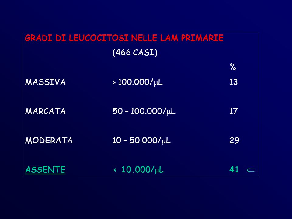 GRADI DI LEUCOCITOSI NELLE LAM PRIMARIE (466 CASI) % MASSIVA> 100.000/ L13 MARCATA50 – 100.000/ L17 MODERATA10 – 50.000/ L29 ASSENTE< 10.000/ L 41