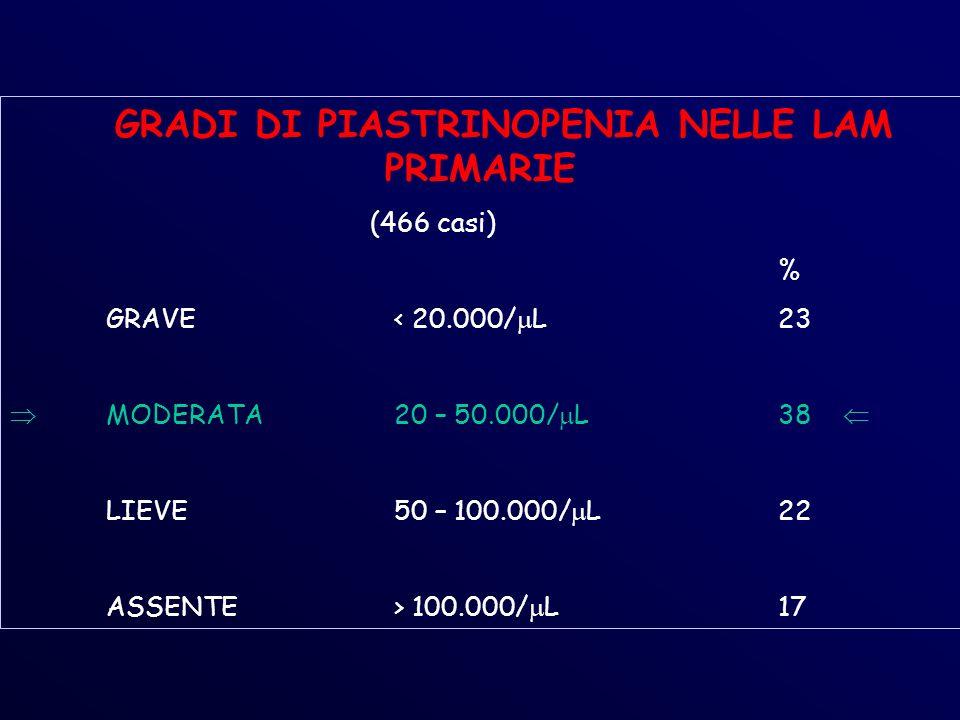 GRADI DI PIASTRINOPENIA NELLE LAM PRIMARIE (466 casi) % GRAVE< 20.000/ L23 MODERATA20 – 50.000/ L38 LIEVE50 – 100.000/ L22 ASSENTE> 100.000/ L17