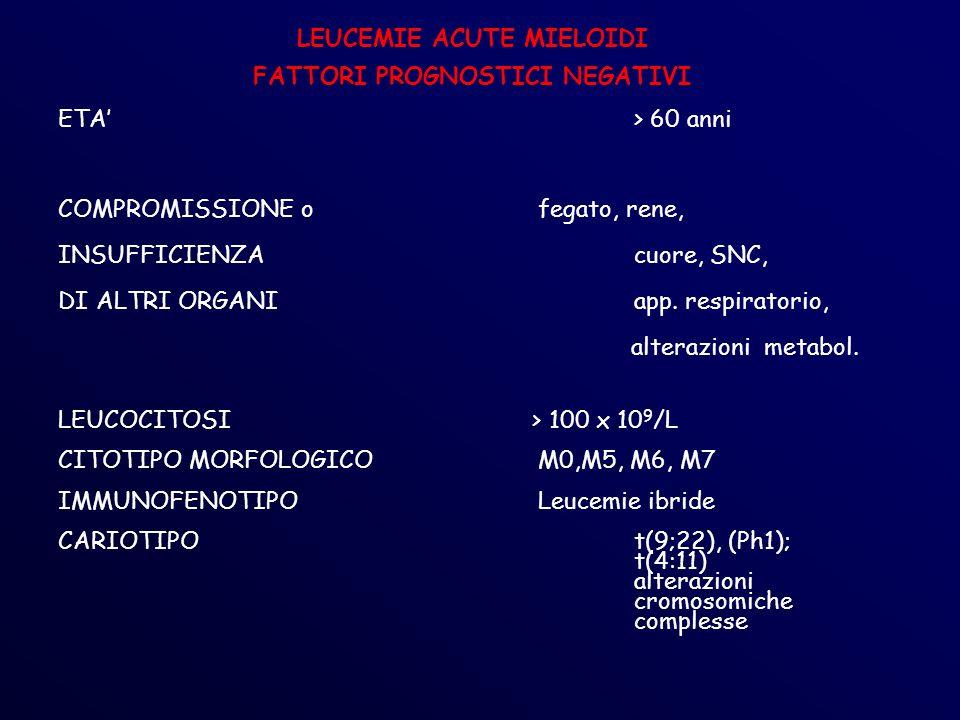 LEUCEMIE ACUTE MIELOIDI FATTORI PROGNOSTICI NEGATIVI ETA> 60 anni COMPROMISSIONE o fegato, rene, INSUFFICIENZA cuore, SNC, DI ALTRI ORGANIapp.