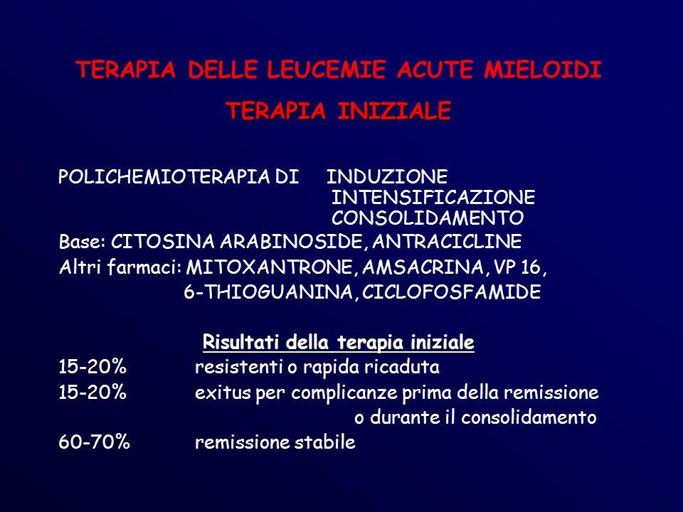 TERAPIA DELLE LEUCEMIE ACUTE MIELOIDI TERAPIA INIZIALE POLICHEMIOTERAPIA DI INDUZIONE INTENSIFICAZIONE CONSOLIDAMENTO Base: CITOSINA ARABINOSIDE, ANTRACICLINE Altri farmaci: MITOXANTRONE, AMSACRINA, VP 16, 6-THIOGUANINA, CICLOFOSFAMIDE Risultati della terapia iniziale 15-20% resistenti o rapida ricaduta 15-20%exitus per complicanze prima della remissione o durante il consolidamento 60-70%remissione stabile