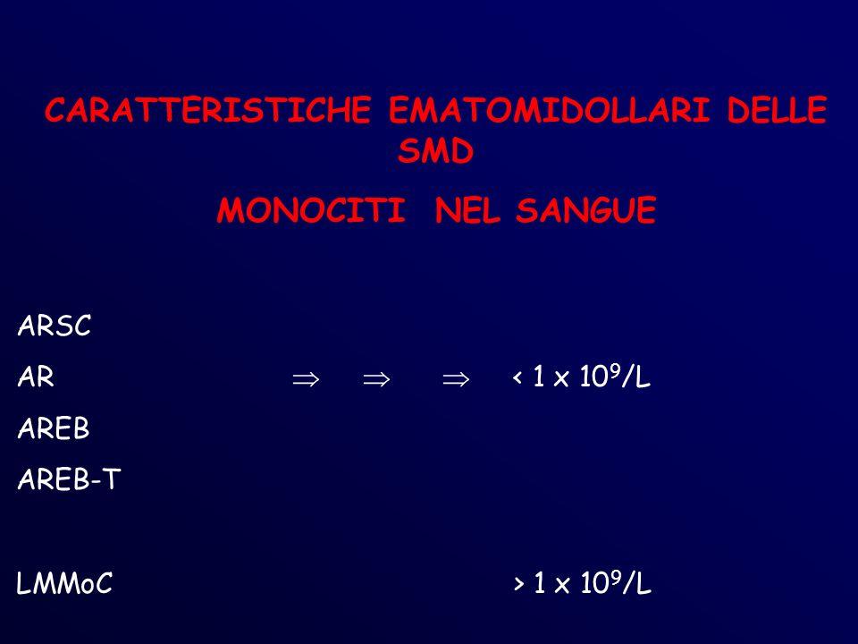 CARATTERISTICHE EMATOMIDOLLARI DELLE SMD MONOCITI NEL SANGUE ARSC AR < 1 x 10 9 /L AREB AREB-T LMMoC > 1 x 10 9 /L