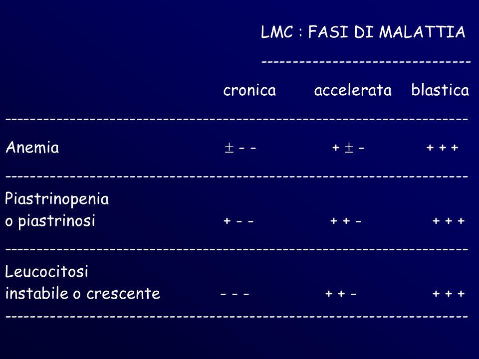 LMC : FASI DI MALATTIA -------------------------------- cronica accelerata blastica ---------------------------------------------------------------------- Anemia - - + - + + + ---------------------------------------------------------------------- Piastrinopenia o piastrinosi + - - + + - + + + ---------------------------------------------------------------------- Leucocitosi instabile o crescente - - - + + - + + + ----------------------------------------------------------------------