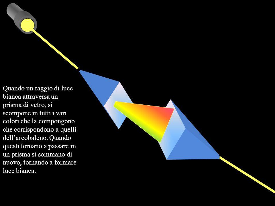 Quando un raggio di luce bianca attraversa un prisma di vetro, si scompone in tutti i vari colori che la compongono che corrispondono a quelli dellarcobaleno.